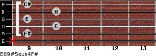 E6/9#5sus4/F# for guitar on frets x, 9, 10, 9, 10, 9