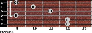 E6/9sus4 for guitar on frets 12, 12, 9, 11, 10, 9