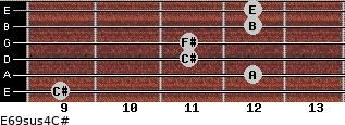E6/9sus4/C# for guitar on frets 9, 12, 11, 11, 12, 12