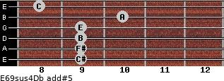 E6/9sus4/Db add(#5) for guitar on frets 9, 9, 9, 9, 10, 8