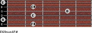 E6/9sus4/F# for guitar on frets 2, 0, 2, 4, 2, 0