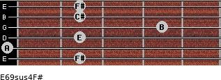 E6/9sus4/F# for guitar on frets 2, 0, 2, 4, 2, 2