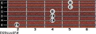 E6/9sus4/F# for guitar on frets 2, 4, 4, 4, 5, 5