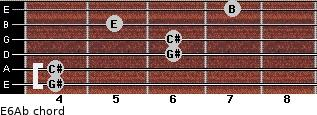 E6/Ab for guitar on frets 4, 4, 6, 6, 5, 7
