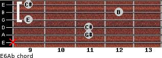 E6/Ab for guitar on frets x, 11, 11, 9, 12, 9