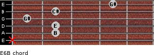 E6/B for guitar on frets x, 2, 2, 1, 2, 4