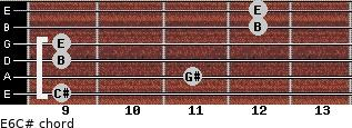 E6/C# for guitar on frets 9, 11, 9, 9, 12, 12
