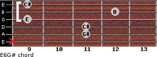 E6/G# for guitar on frets x, 11, 11, 9, 12, 9