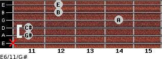 E6/11/G# for guitar on frets x, 11, 11, 14, 12, 12