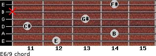 E6/9 for guitar on frets 12, 14, 11, 13, x, 14