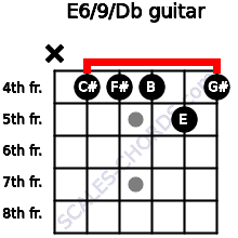 E6/9/Db for guitar on frets x, 4, 4, 4, 5, 4