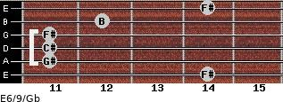 E6/9/Gb for guitar on frets 14, 11, 11, 11, 12, 14