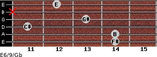 E6/9/Gb for guitar on frets 14, 14, 11, 13, x, 12