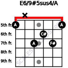 E6/9#5sus4/A for guitar on frets 5, x, 7, 6, 7, 5