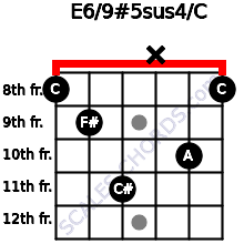 E6/9#5sus4/C for guitar on frets 8, 9, 11, x, 10, 8