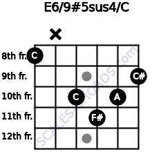 E6/9#5sus4/C for guitar on frets 8, x, 10, 11, 10, 9