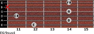 E6/9sus4 for guitar on frets 12, 14, 11, 14, x, 14