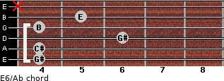 E6/Ab for guitar on frets 4, 4, 6, 4, 5, x