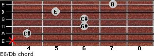 E6/Db for guitar on frets x, 4, 6, 6, 5, 7