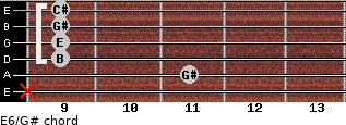 E6/G# for guitar on frets x, 11, 9, 9, 9, 9