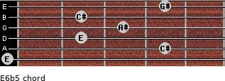 E6b5 for guitar on frets 0, 4, 2, 3, 2, 4