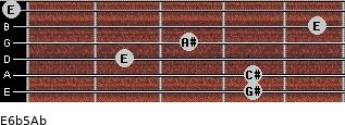 E6b5/Ab for guitar on frets 4, 4, 2, 3, 5, 0