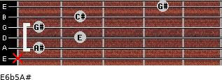 E6b5/A# for guitar on frets x, 1, 2, 1, 2, 4