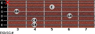 E6b5/G# for guitar on frets 4, 4, 6, 3, 5, x