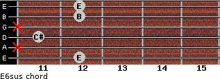 E6sus for guitar on frets 12, x, 11, x, 12, 12