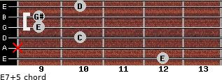 E7(+5) for guitar on frets 12, x, 10, 9, 9, 10