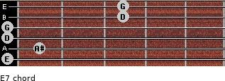 Eº7 for guitar on frets 0, 1, 0, 0, 3, 3