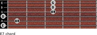 Eº7 for guitar on frets 0, 1, 0, 3, 3, 3