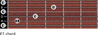 Eº7 for guitar on frets 0, 1, 2, 0, 3, 0