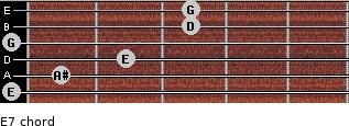 Eº7 for guitar on frets 0, 1, 2, 0, 3, 3