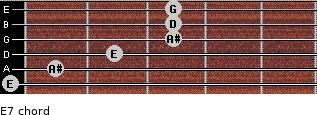 Eº7 for guitar on frets 0, 1, 2, 3, 3, 3