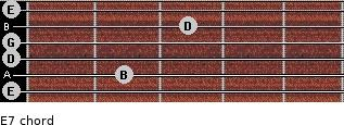 E-7 for guitar on frets 0, 2, 0, 0, 3, 0