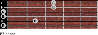 E-7 for guitar on frets 0, 2, 0, 0, 3, 3