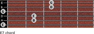 E-7 for guitar on frets 0, 2, 2, 0, 3, 3