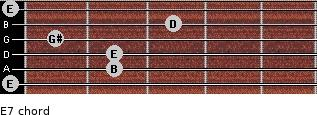 E7 for guitar on frets 0, 2, 2, 1, 3, 0
