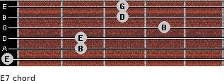 E-7 for guitar on frets 0, 2, 2, 4, 3, 3