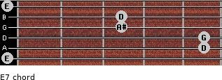 Eº7 for guitar on frets 0, 5, 5, 3, 3, 0