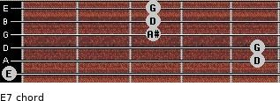 Eº7 for guitar on frets 0, 5, 5, 3, 3, 3