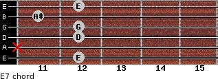 Eº7 for guitar on frets 12, x, 12, 12, 11, 12