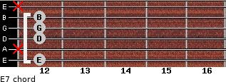 E-7 for guitar on frets 12, x, 12, 12, 12, x