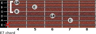E7 for guitar on frets x, 7, 6, 4, 5, 4