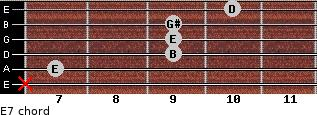 E7 for guitar on frets x, 7, 9, 9, 9, 10