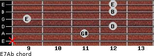 E7/Ab for guitar on frets x, 11, 12, 9, 12, 12