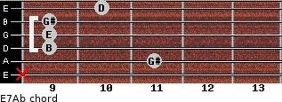 E7/Ab for guitar on frets x, 11, 9, 9, 9, 10