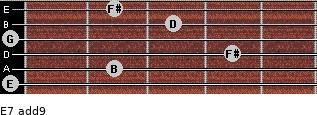 E-7(add9) for guitar on frets 0, 2, 4, 0, 3, 2