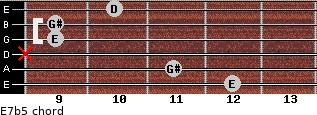 E7b5 for guitar on frets 12, 11, x, 9, 9, 10